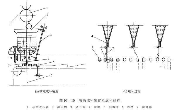 前处理设备——丝织物精练设备-平幅连续精练机