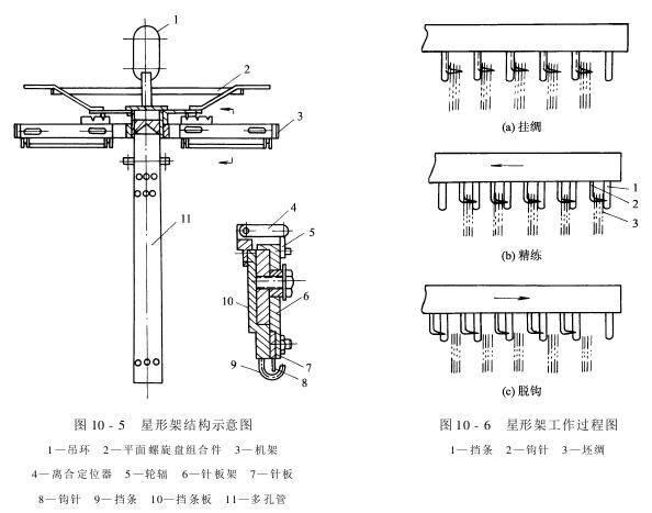 前处理设备——丝织物精练设备-星形架精练机